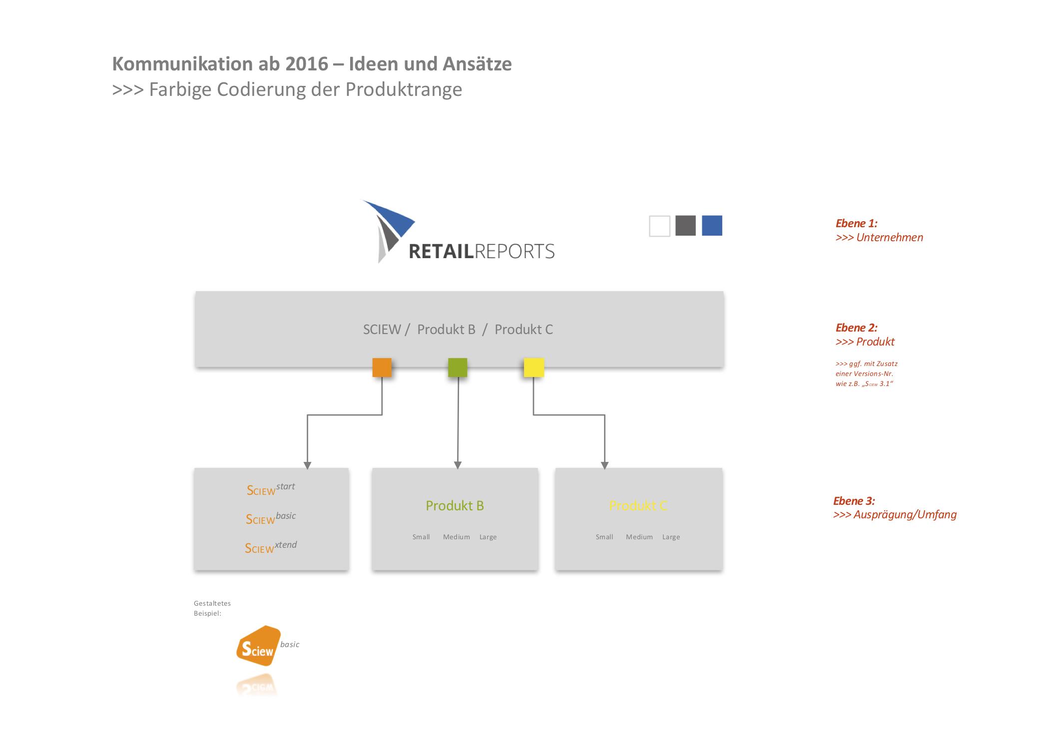 Die Produktkommunikation: Ein systematischer Aufbau.